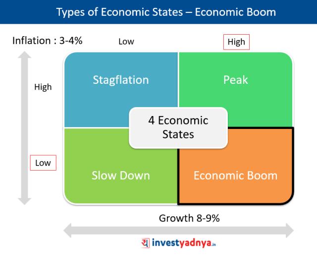 Types of Economic States - Economic Boom