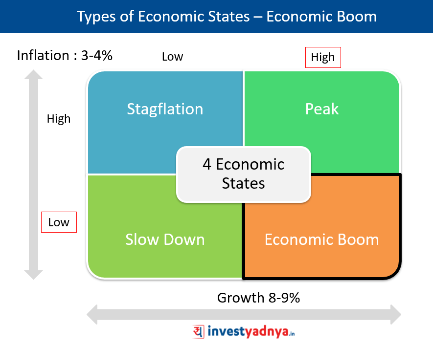 Types of Economic States - Economic Boom