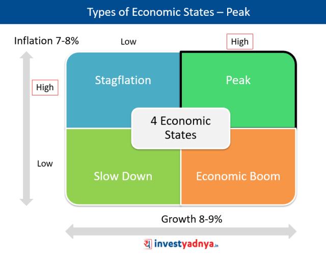 Types of Economic States - Peak