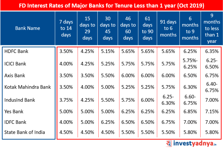 FD Interest Rates of Major Banks for Tenure Less than 1 year October 2019