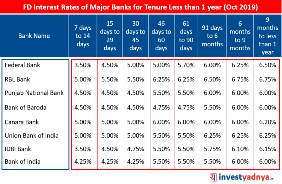FD Interest Rates of Major Banks for Tenure Less than 1 year October 2019   Source : Bank Website