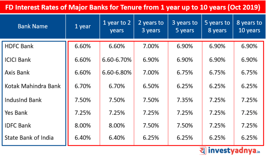 FD Interest Rates of Major Banks for Tenure from 1 year up to 10 years October 2019  Source : Bank Website