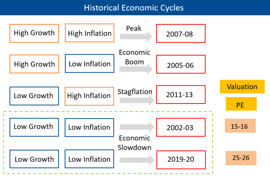 Comparing Current Economic State with Historical Economic Cycles