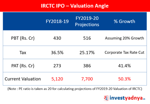 IRCTC IPO – Valuation Angle