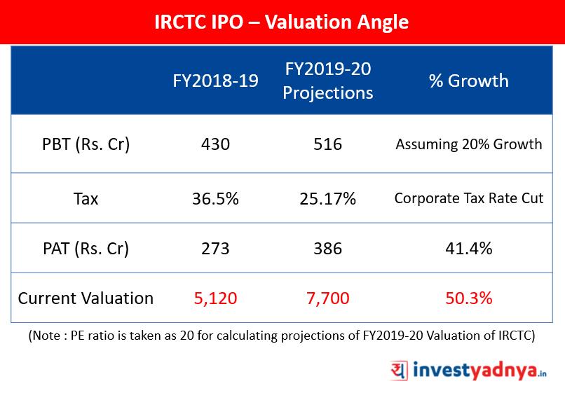 IRCTC IPO – Valuation Angle
