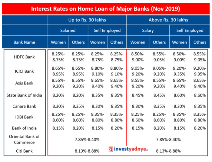 Interest Rates on Home Loan of Major Banks (Nov 2019)