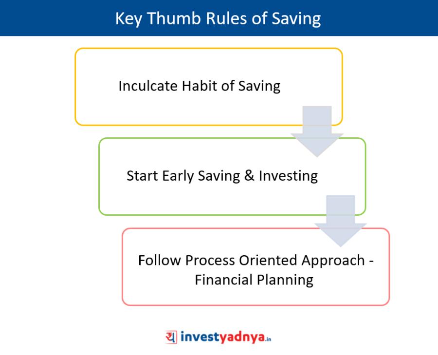Key Thumb Rules of Saving