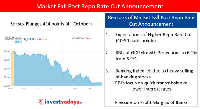 Reasons of Market Fall Post Repo Rate Cut Announcement