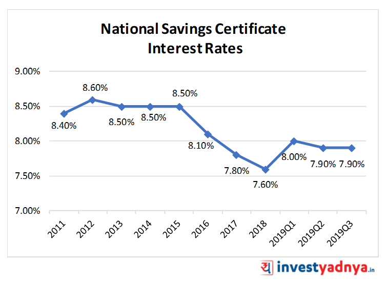 National Saving Certificate (NSC) Interest Rates
