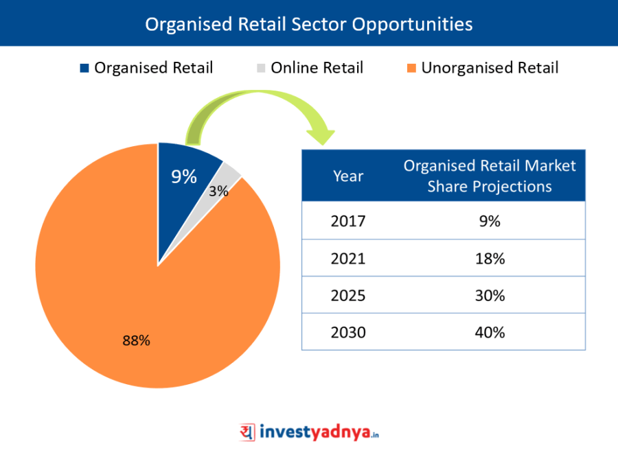Avenue Supermarts Ltd Stock Analysis - Organised Retail Sector Opportunities