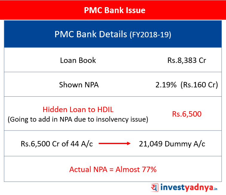 PMC Bank Issue Details