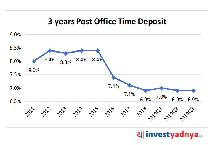 3 Years Post Office Time Deposit