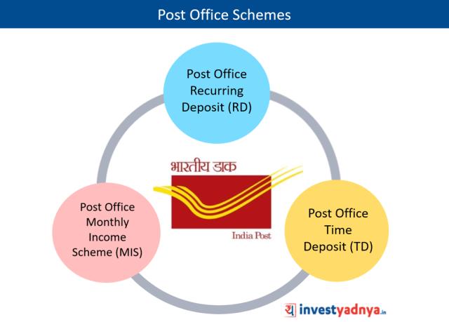 Schemes under Post Office