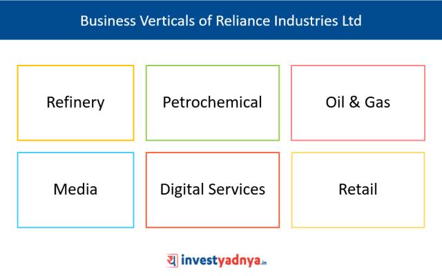 Business Verticals of Reliance Industries Ltd