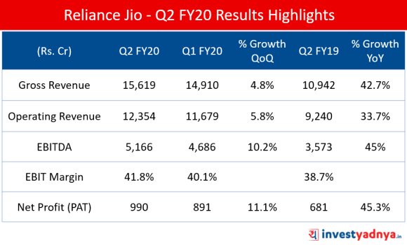 Q2 FY2019-20 Results Highlights of Reliance Jio