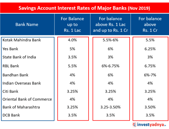 Savings Account Interest Rates of Major Banks (Nov 2019)