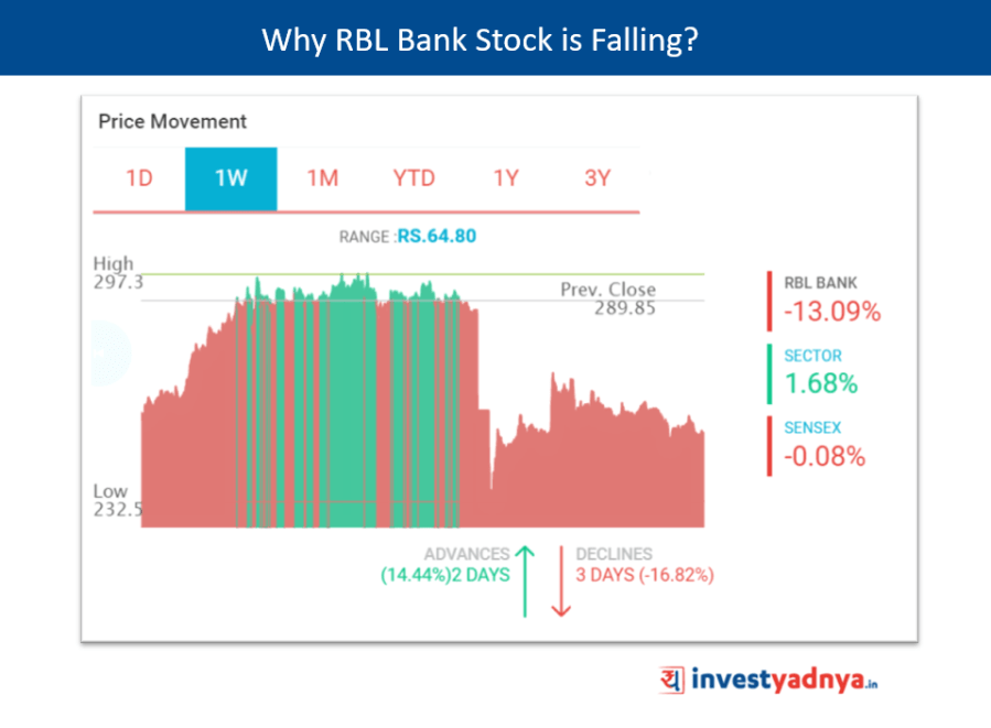 RBL Bank Stock Fall by 20% post Q2 FY results due to Asset Quality Deterioration