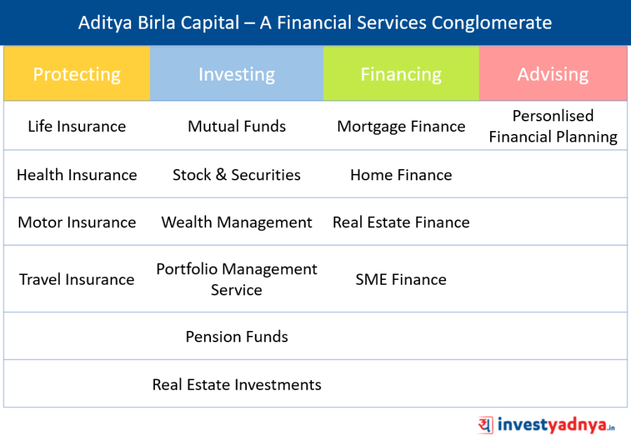 Aditya Birla Capital Ltd - Stock Analysis
