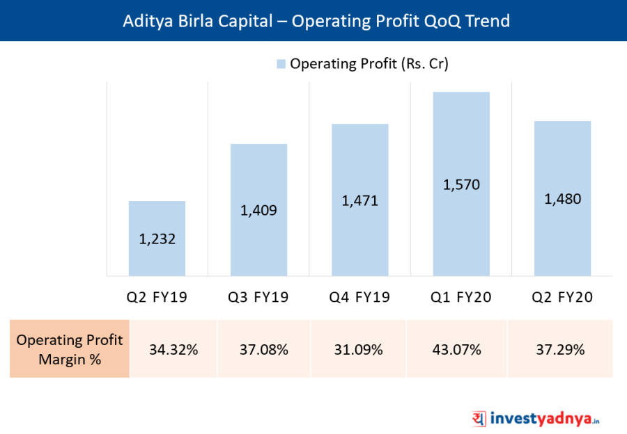 ABCL Operating Profit & Operating Profit margin %