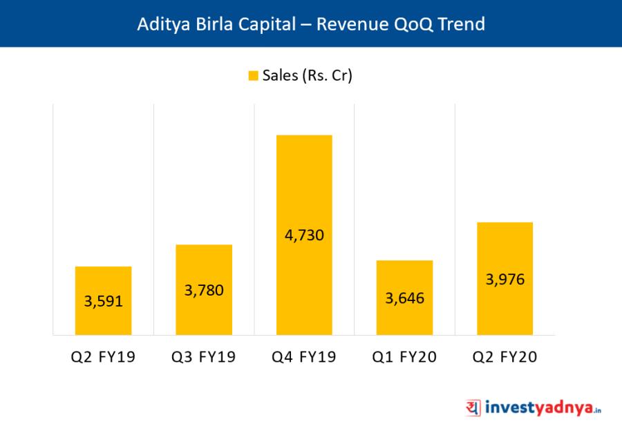 ABCL - Revenue QoQ Trend