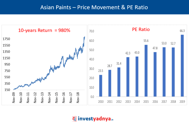 Asian Paints – Price Movement & PE Ratio