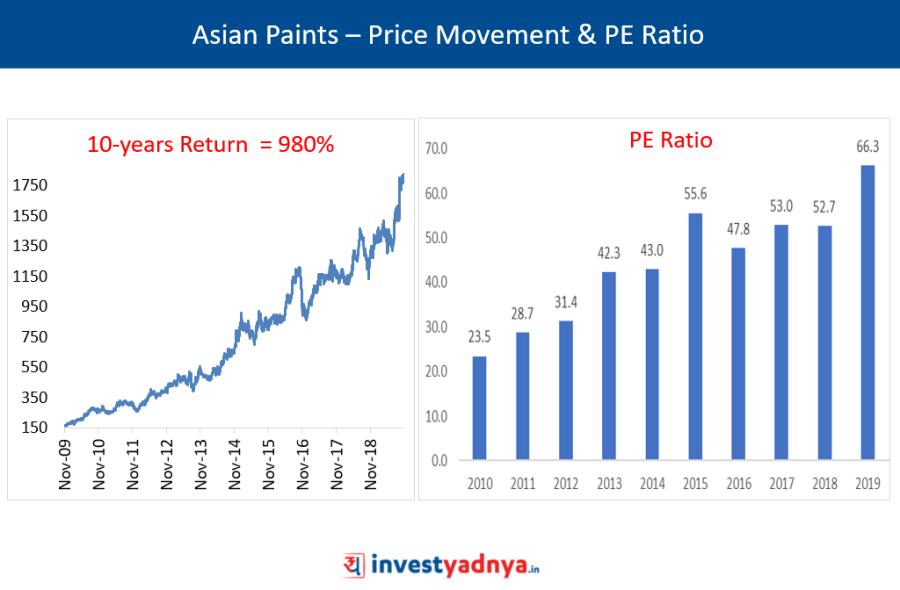 Asian Paints – Price Movement & PE Ratio