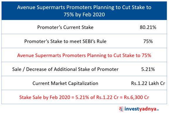 Avenue Supermarts Promoters Planning to Cut Stake to   75% by Feb 2020