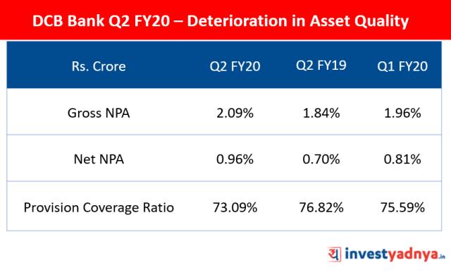Asset Quality Q2 FY2019-20
