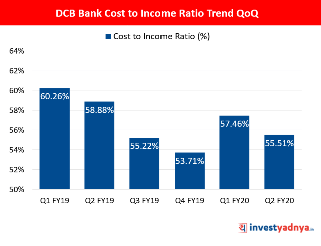 Cost to Income Ratio QoQ Trend