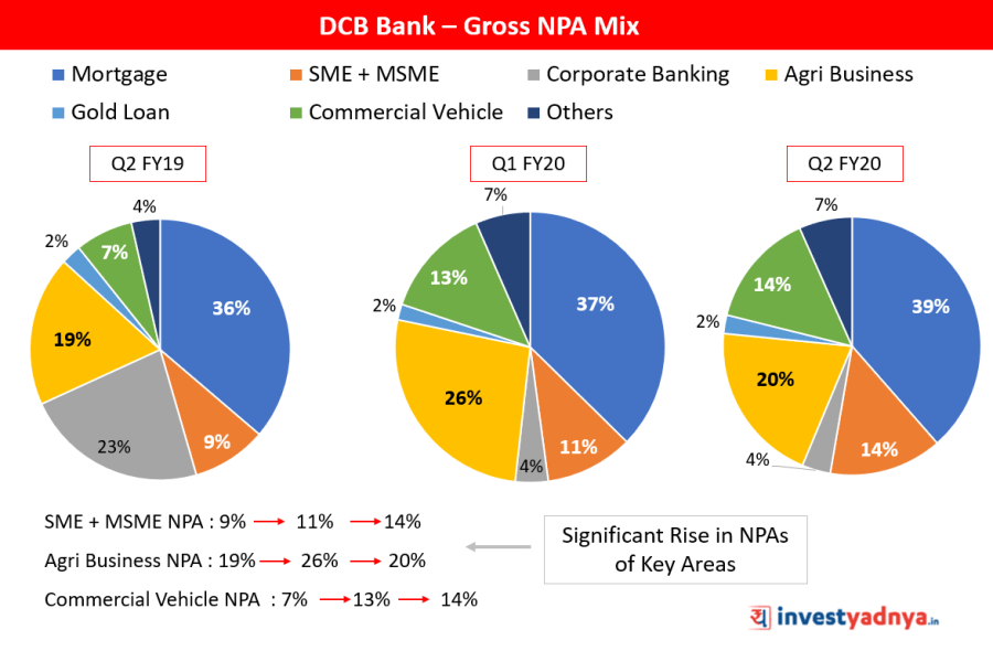 DCB Bank Gross NPA Mix