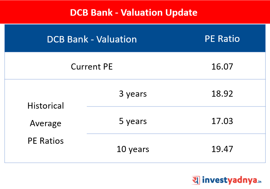 DCB Bank - Valuation Update