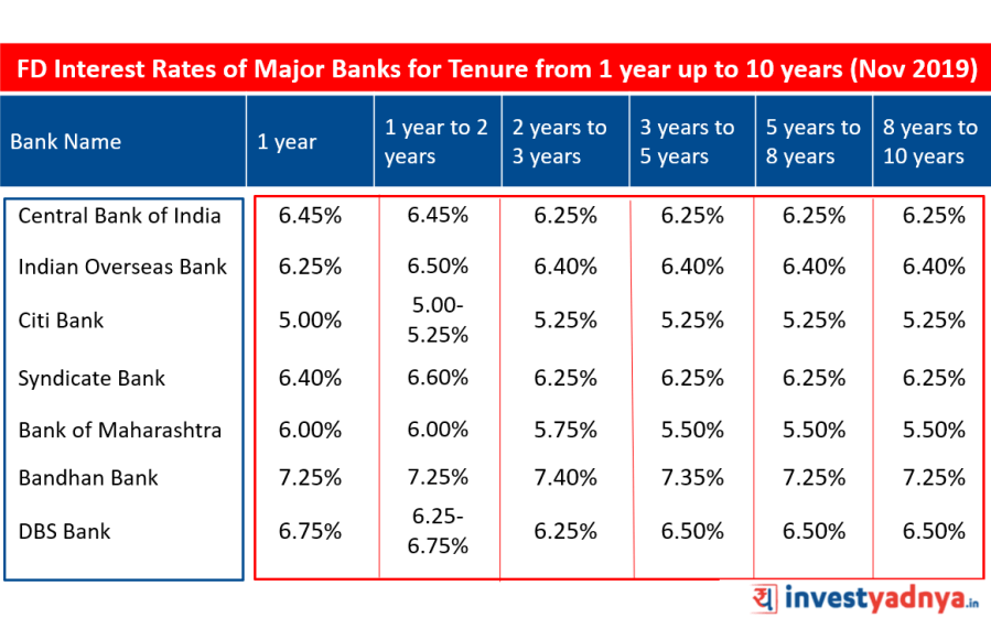 FD Interest Rates of Major Banks for Tenure from 1 year up to 10 years November 2019  Source : Bank Website