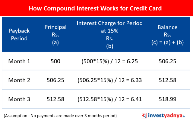 How Compound Interest Works for Credit Card