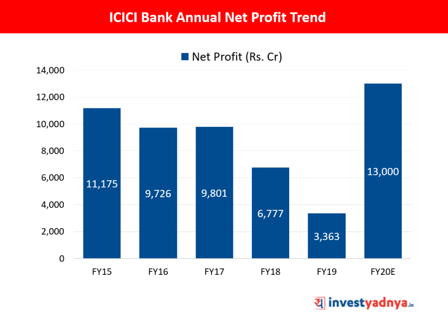 Standalone Annual Net Profit Trend of ICICI Bank Ltd