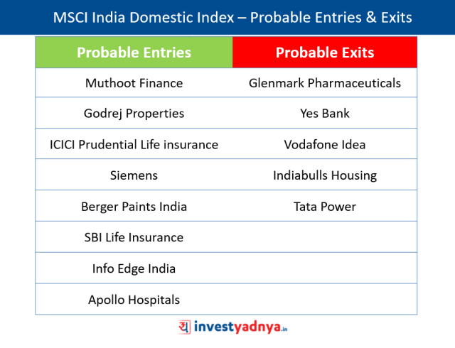 MSCI India Index Review - Expected Changes