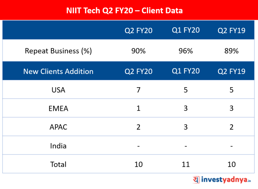 NIIT Tech Q2 FY20 Client Data