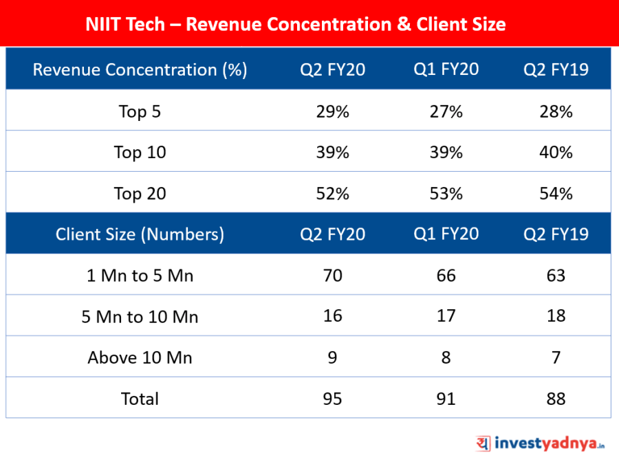 NIIT Tech - Revenue Concentration & Client Size
