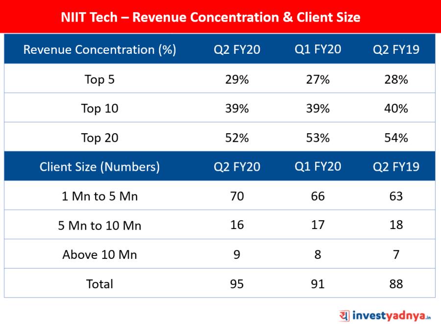 NIIT Tech - Revenue Concentration & Client Size