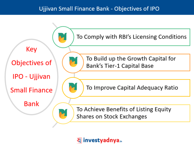Ujjivan Small Finance Bank IPO - Objectives of IPO