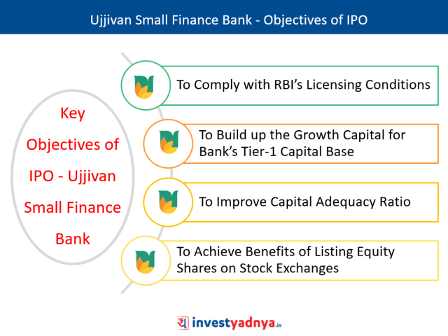 Ujjivan Small Finance Bank IPO - Objectives of IPO