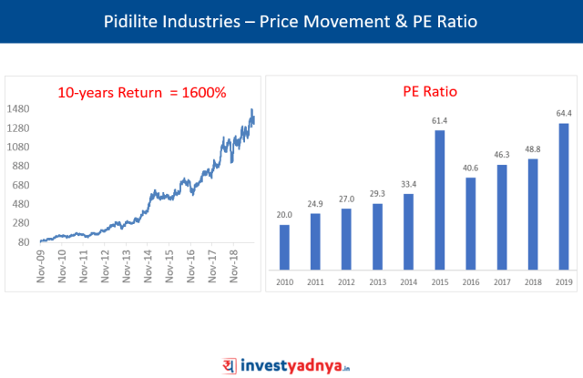 Pidilite Industries – Price Movement & PE Ratio