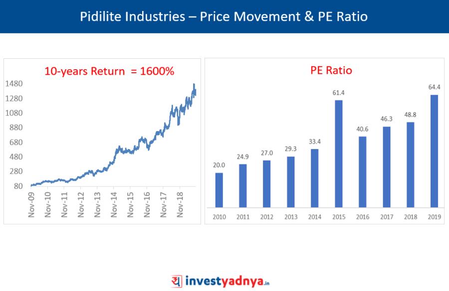Pidilite Industries – Price Movement & PE Ratio
