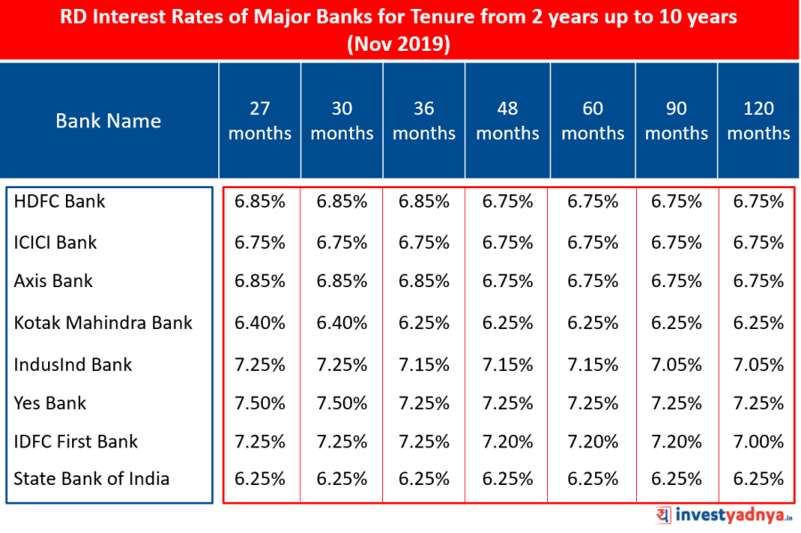 Recurring Deposit Interest Rates of Major Banks for Tenure above 2 years up to 10 years November 2019 Source : Bank Website