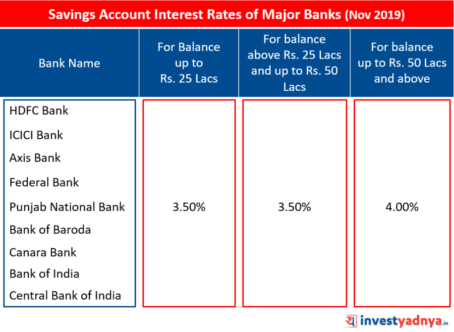 Savings Account Interest Rates of Major Banks November 2019 Source: Bank Website