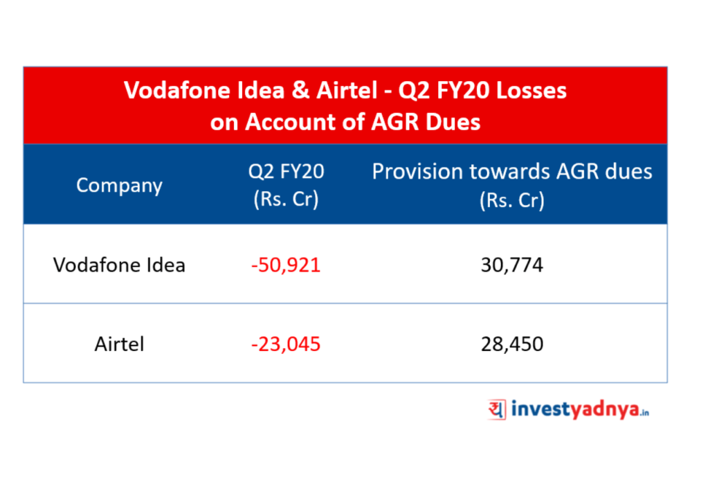 Vodafone Idea & Airtel - Q2 FY20 Losses due to Dues