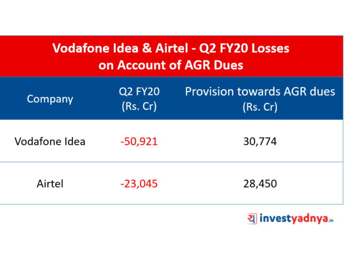 Vodafone Idea & Airtel - Q2 FY20 Losses due to Dues