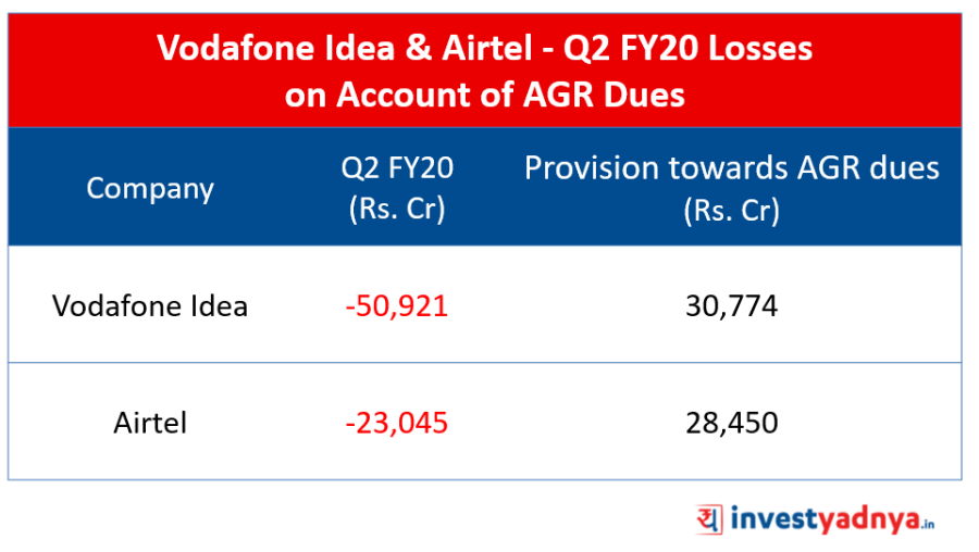Vodafone Idea - Airtel Report Biggest Losses in Q2 FY20