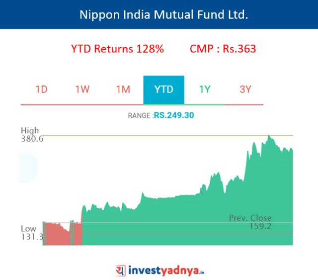 Nippon India Mutual Fund Ltd.