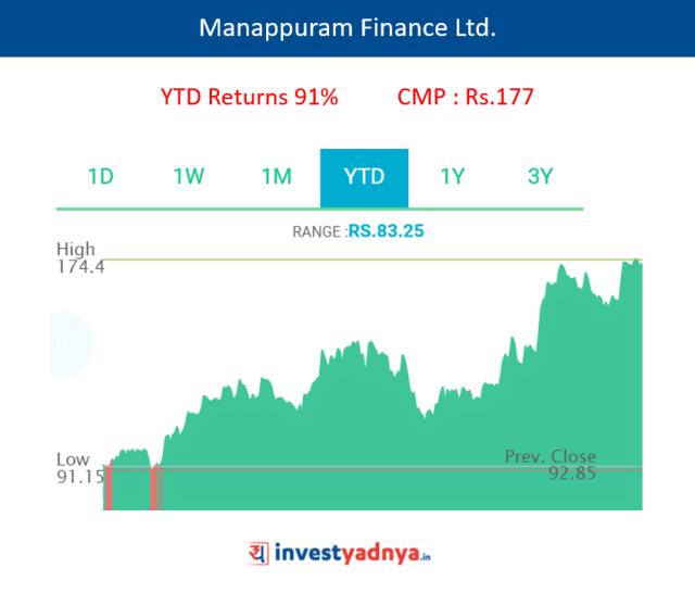 Manappuram Finance Ltd.