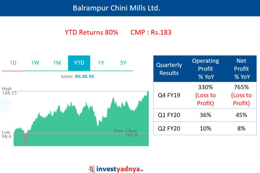Balrampur Chini Mills Ltd